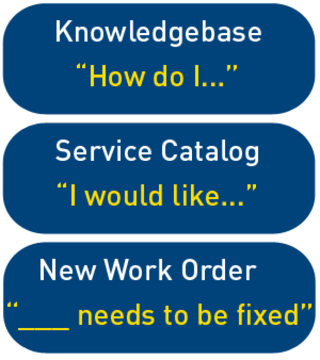 "If question is ""How do I?"", use Knowledgebase. If question is ""I would like..."", use Service Catalog"